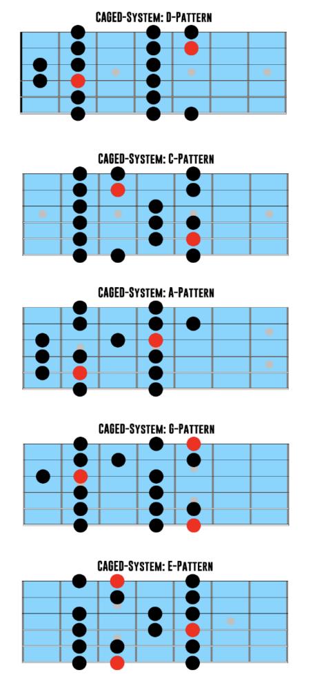 Caged System Gitarre