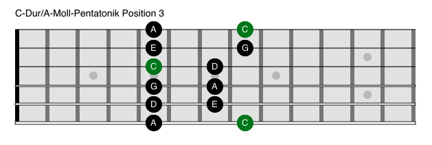 Pentatonik Gitarre